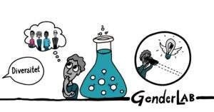 Tegning med en laboratoriekolbe i midten. Til venstre: En person som tænker på fire andre personer. Til Højre: Den samme person ser en elpære med vinger (symboliserer en god idé)